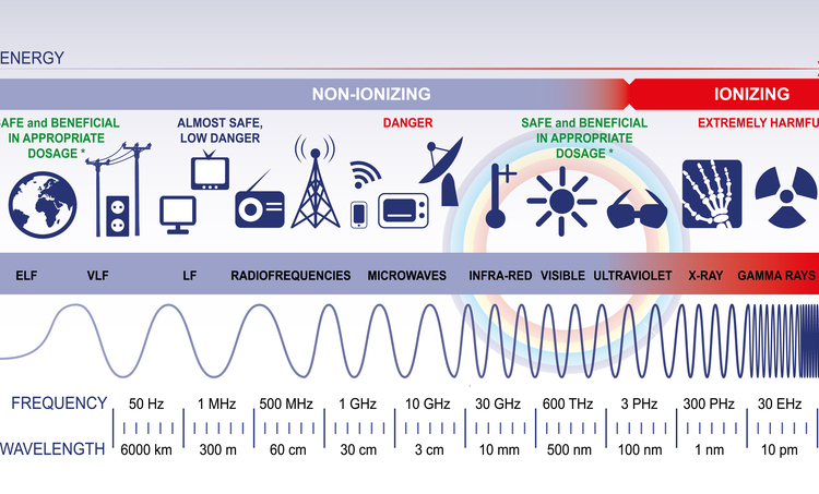 A chart of the full electromagnetic radiation spectrum