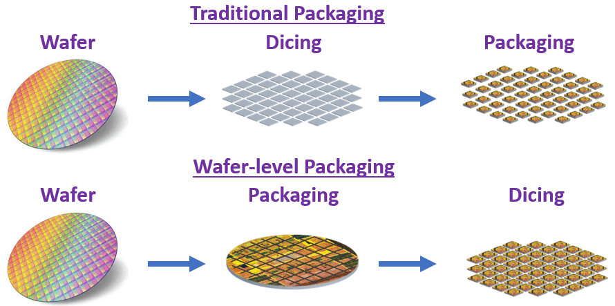 Wafer-level packaging vs. traditional packaging comparison.