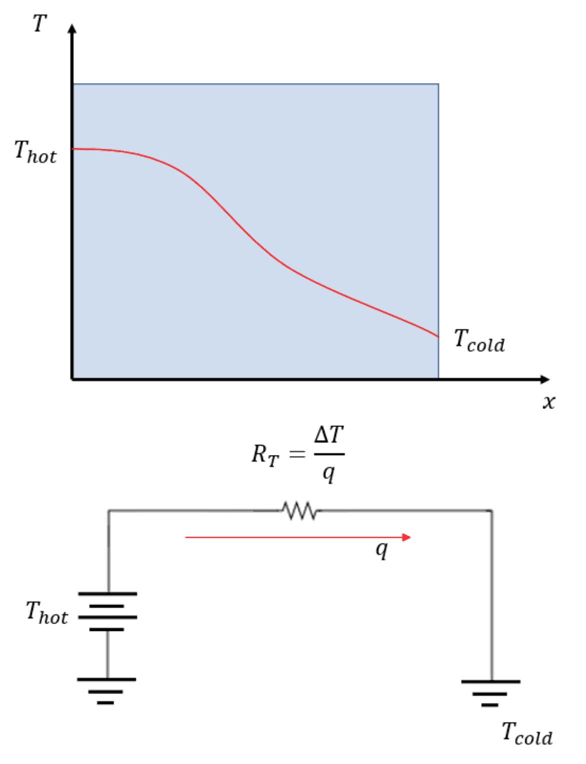 Thermal resistance circuit model and diagram