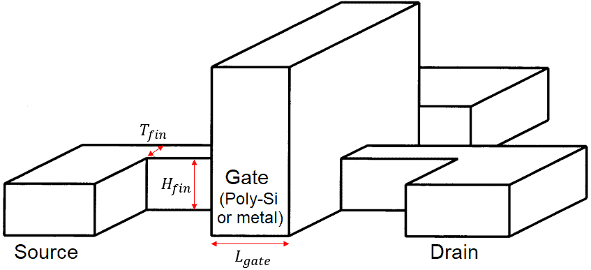 FinFET transistor structure
