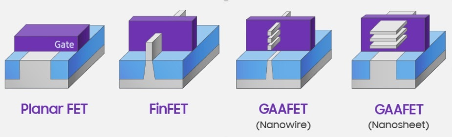 FinFET technology progression