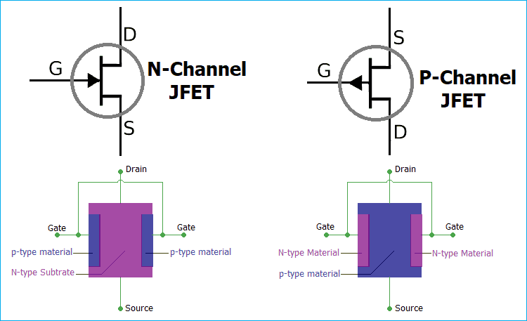 Basic diagram of the JFET.