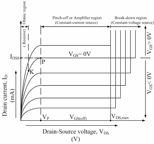 The external voltage VGS controls the width of the depletion region and the drain current.