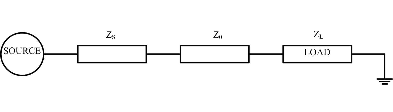 For impedance matching, conditions to be satisfied are either ZS=ZLor Z0=ZL