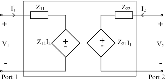 Impedances and current-controlled voltage source are used to model the two-port impedance network equations