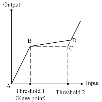 AGC transfer function