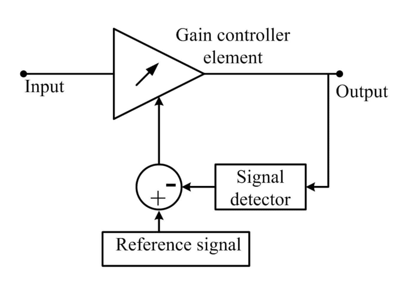 AGC circuit