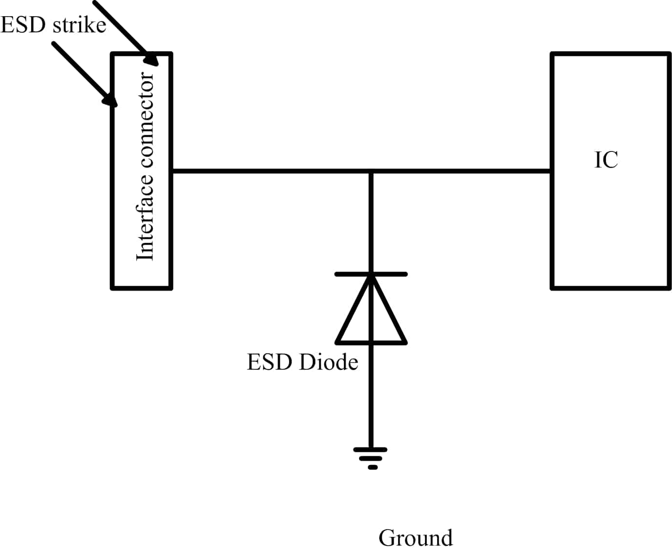 ESD diode protects ICs from ESD strike