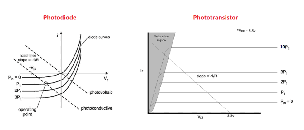 Phototransistor and photodiode load lines graphs