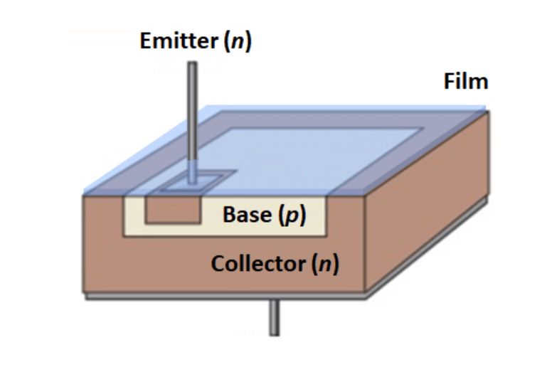 Diagram of an infrared phototransistor with absorbing film