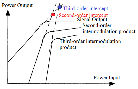 Intermodulation products and intercept points