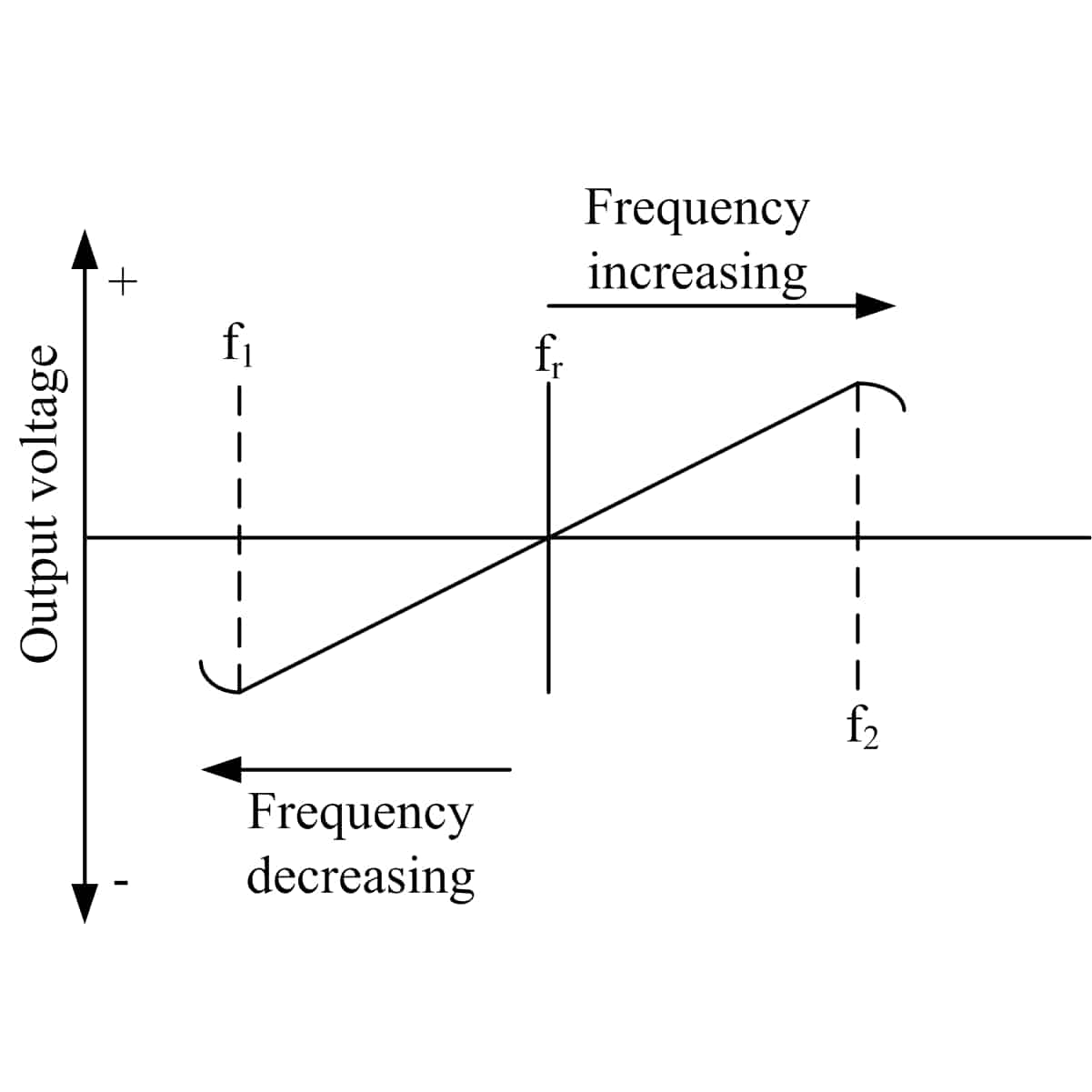 Foster-Seeley response curve
