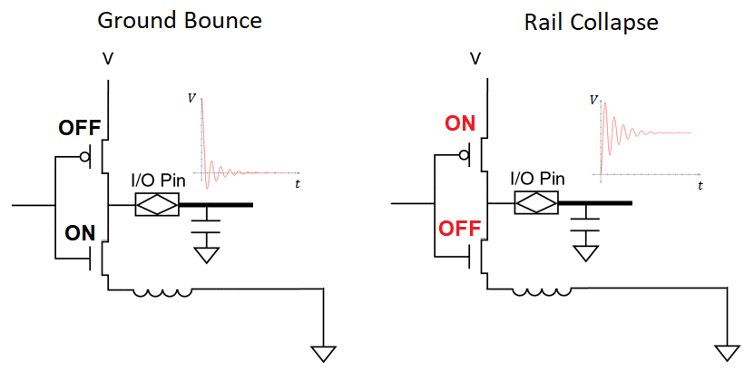 PDN transient current