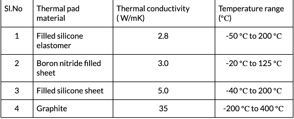 Table of thermal pad materials