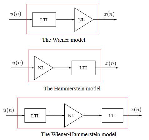 Digital predistortion concept