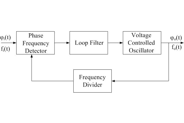 Block diagram of a PLL
