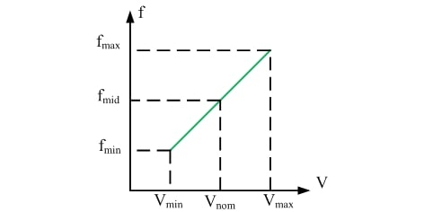 Voltage-controlled oscillator frequency-input voltage relationship