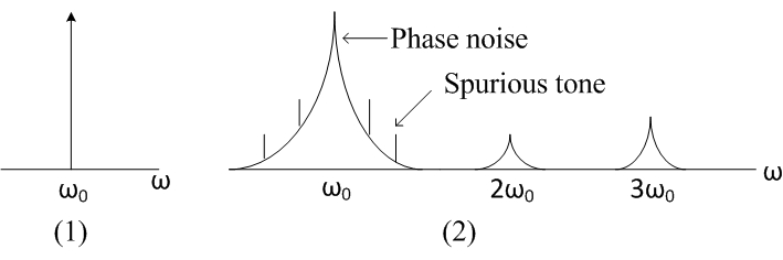 The output spectrum of oscillators