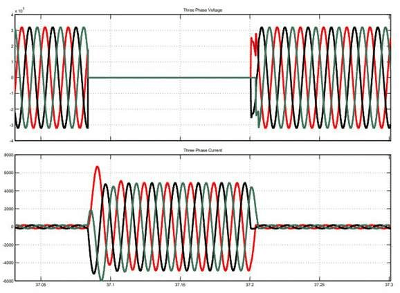 LLLG fault current and voltage