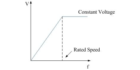 V/f control