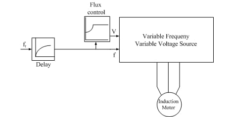 Open-loop flux-vector control