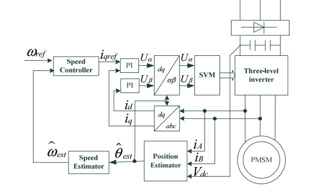 Sensorless vector control