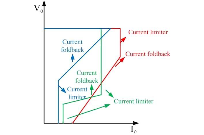 Variants of current foldback circuits