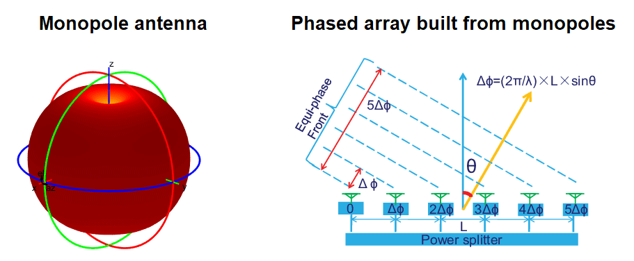 Phased array antenna monopole antenna