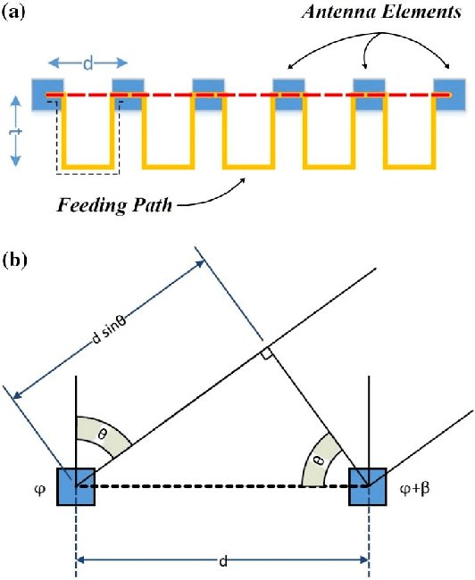 Frequency scanning array antenna