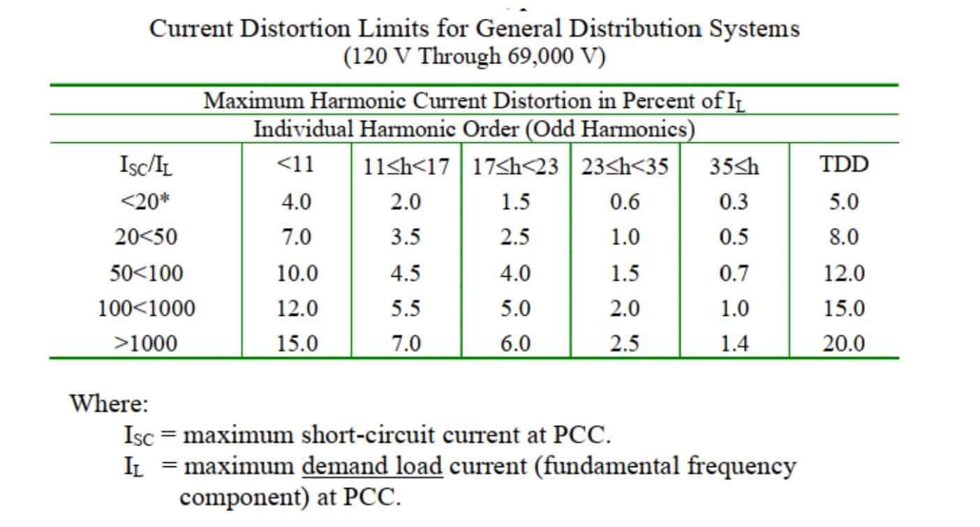 Total Demand Distortion limits for general distribution system