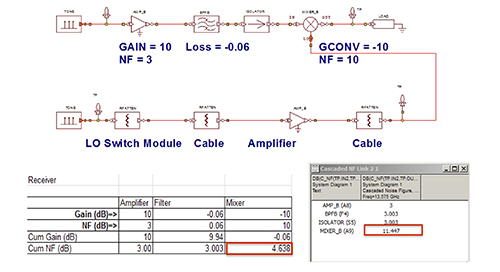 Predicting Critical Metrics for Wireless RF Links