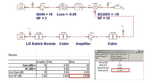 Predicting Critical Metrics for Wireless RF Links