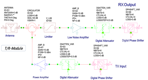 Design and Modeling of a Solid-State T/R Module for Radar Applications