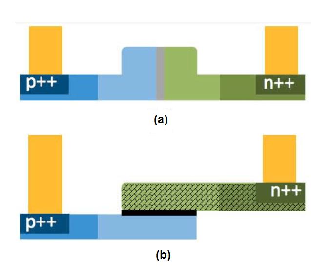 (a) PIN diode (b) SISCAP