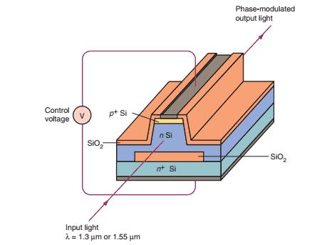 p+-n-n+ modulator