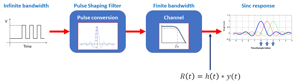 Pulse shaping filter with sinc function