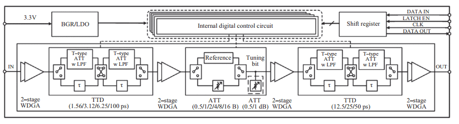CMOS based true time delay for wideband phased-array antennas