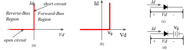 Figures illustrating diode characteristics