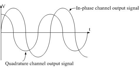 QAM output waveforms