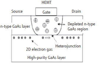 GaAs based HEMT structure