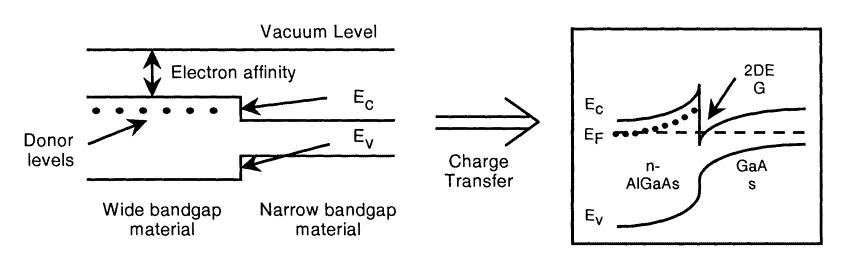 Different bandgap materials form 2DEG in HEMTs