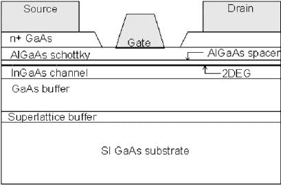 PHEMT structure