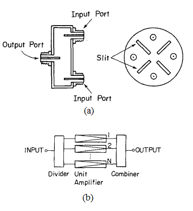 Circular cavity resonator-based power combiner