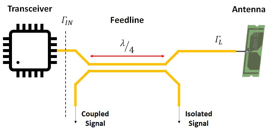 measure VSWR using a directional coupler