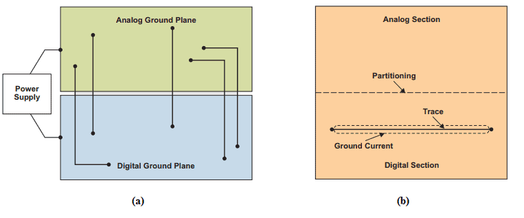 graphic of a split ground plane and a partitioned plane