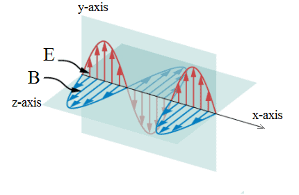 An electromagnetic wave traveling in the positive x-direction