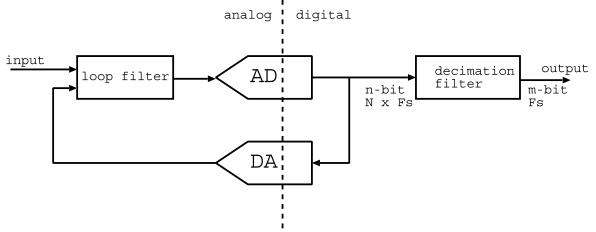 Delta-sigma ADC