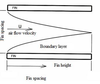 Airflow between the fins