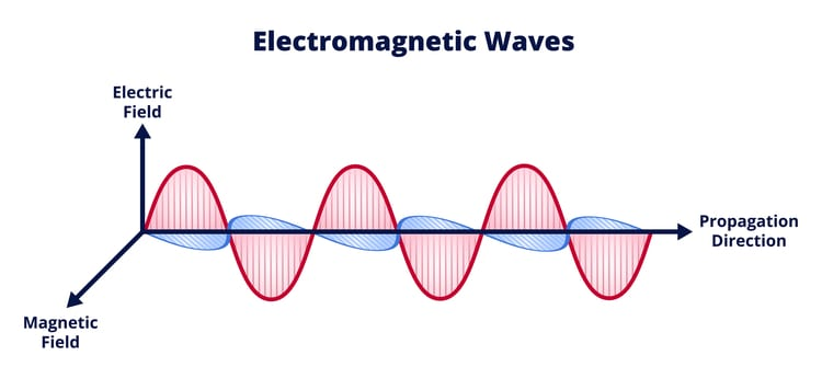 Electromagnetic Wave graphic