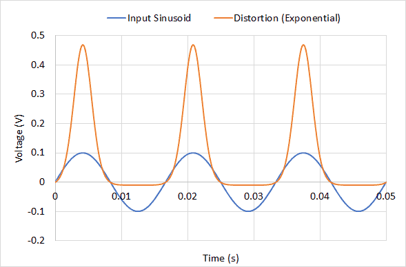 Graph of the distortion in a 60 Hz AC sinusoid